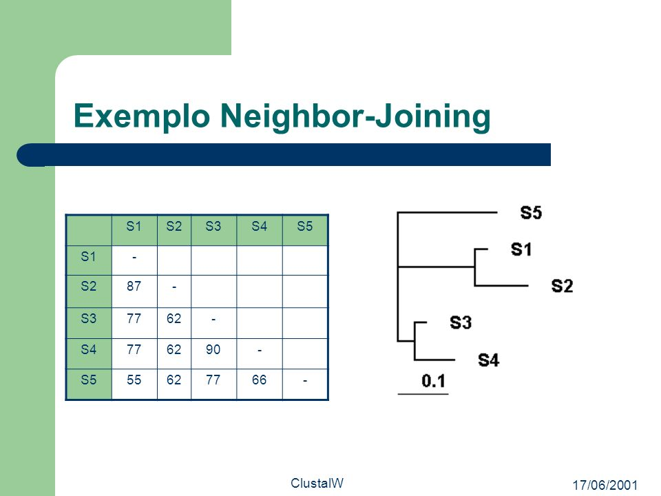 Exemplo Neighbor-Joining