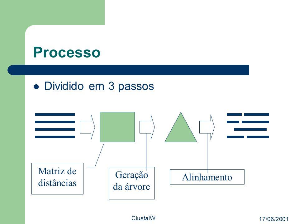 Processo Dividido em 3 passos Matriz de distâncias Geração da árvore