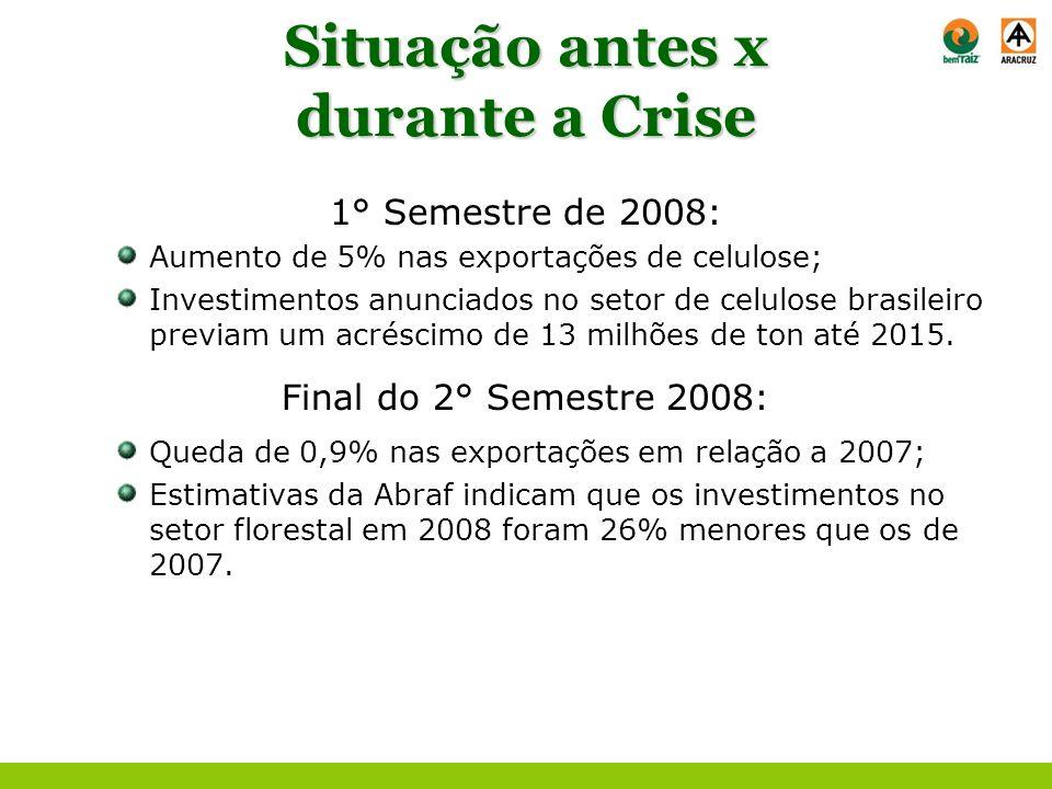 Situação antes x durante a Crise
