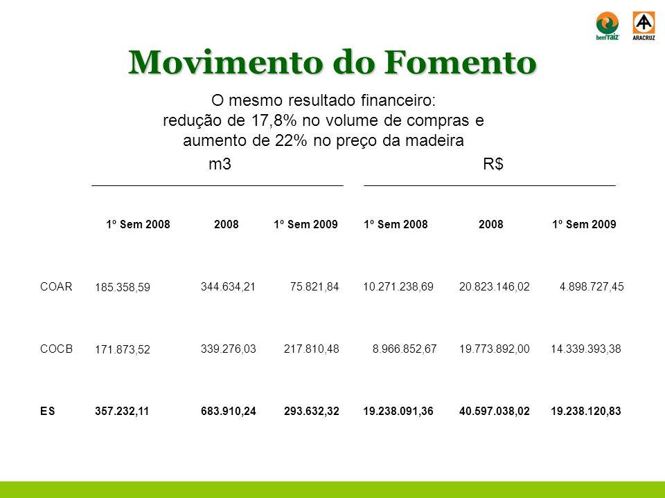 Movimento do Fomento O mesmo resultado financeiro:
