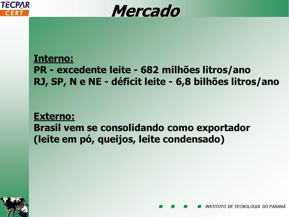 Mercado Interno: PR - excedente leite - 682 milhões litros/ano
