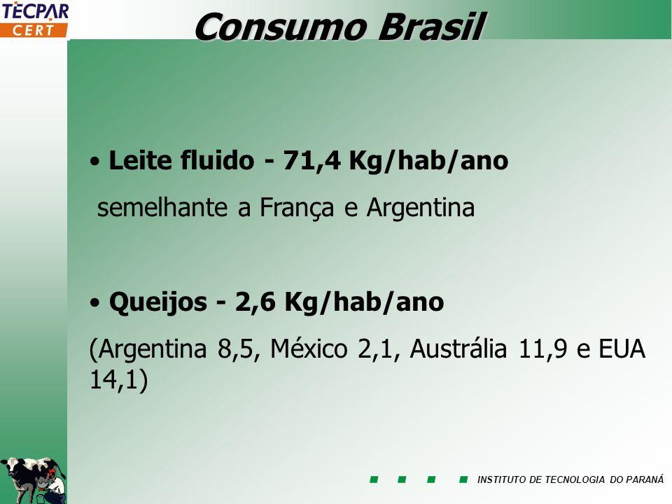 Consumo Brasil Leite fluido - 71,4 Kg/hab/ano