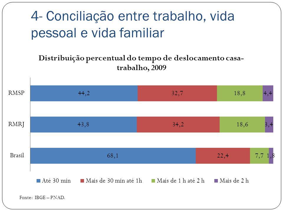 4- Conciliação entre trabalho, vida pessoal e vida familiar