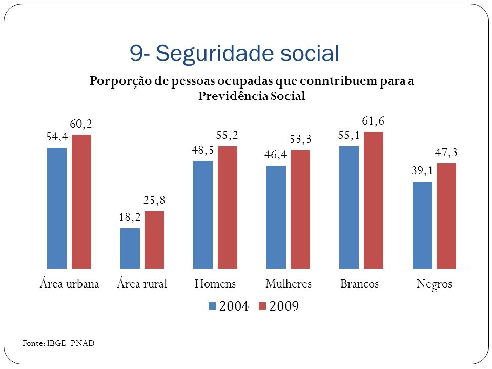 9- Seguridade social Fonte: IBGE- PNAD