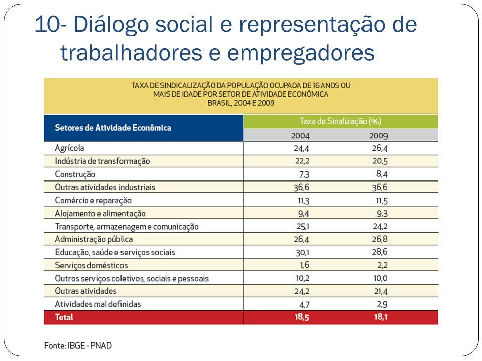10- Diálogo social e representação de trabalhadores e empregadores