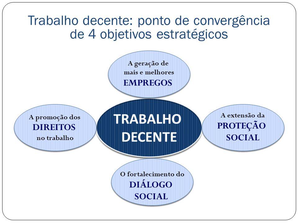 Trabalho decente: ponto de convergência de 4 objetivos estratégicos