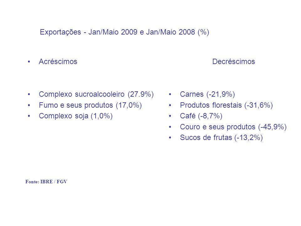 Exportações - Jan/Maio 2009 e Jan/Maio 2008 (%)