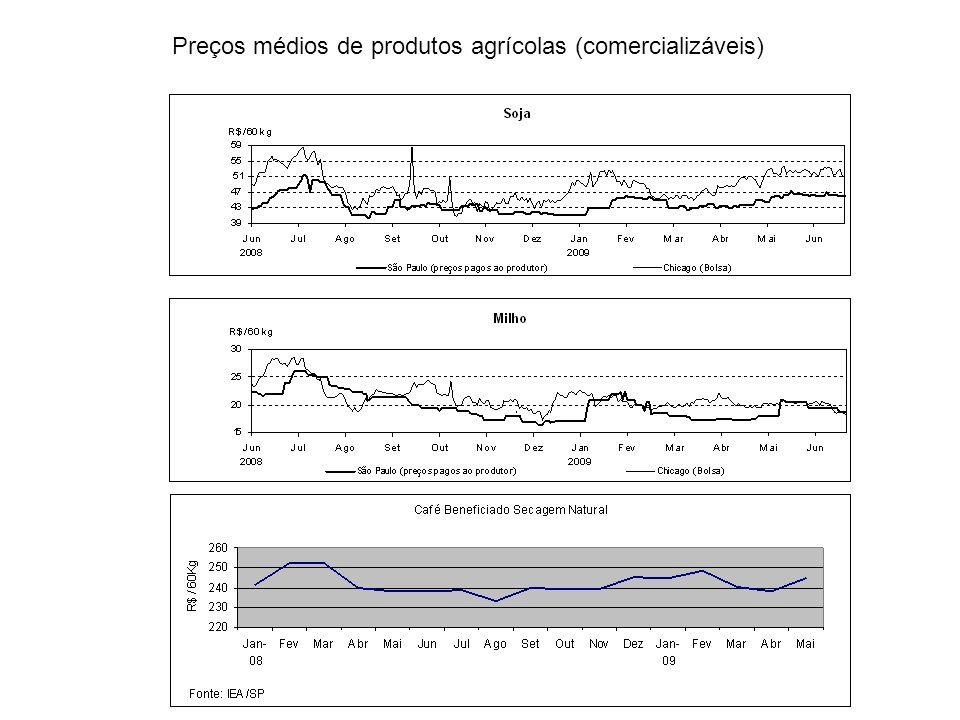 Preços médios de produtos agrícolas (comercializáveis)