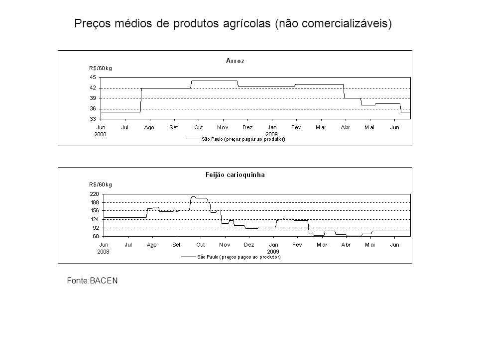 Preços médios de produtos agrícolas (não comercializáveis)