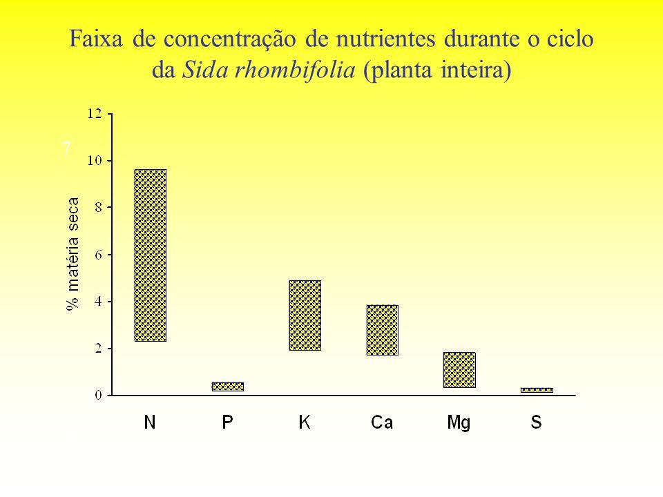 Faixa de concentração de nutrientes durante o ciclo da Sida rhombifolia (planta inteira)