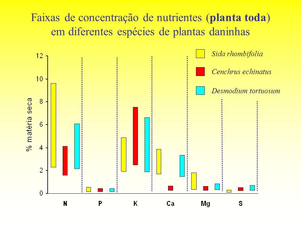 Faixas de concentração de nutrientes (planta toda) em diferentes espécies de plantas daninhas