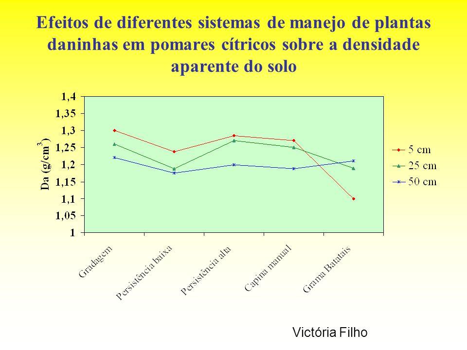 Efeitos de diferentes sistemas de manejo de plantas daninhas em pomares cítricos sobre a densidade aparente do solo
