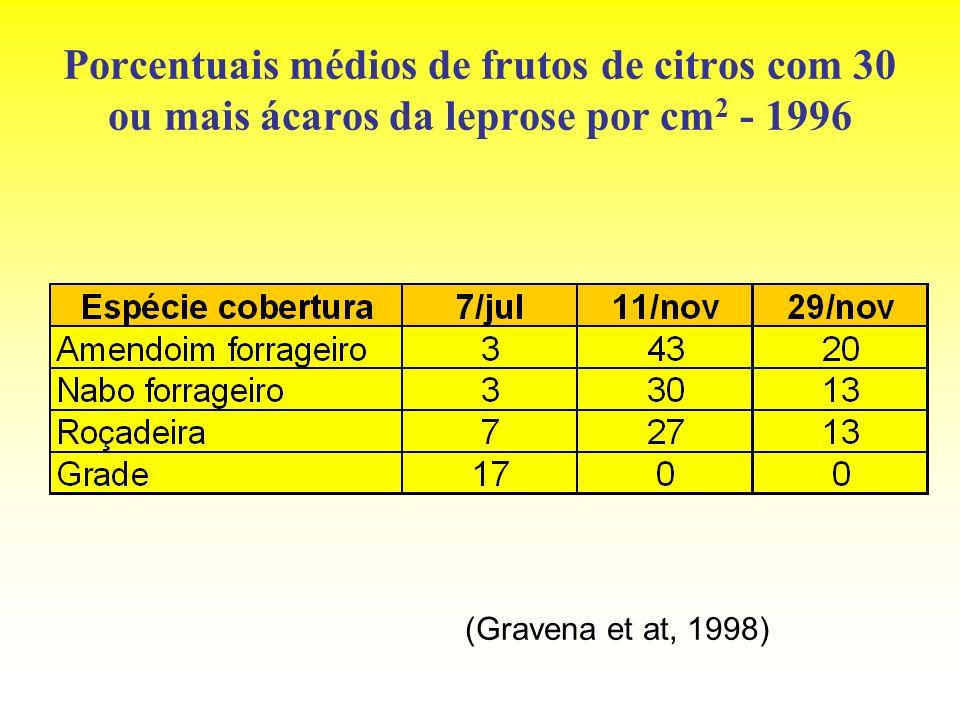 Porcentuais médios de frutos de citros com 30 ou mais ácaros da leprose por cm2 - 1996