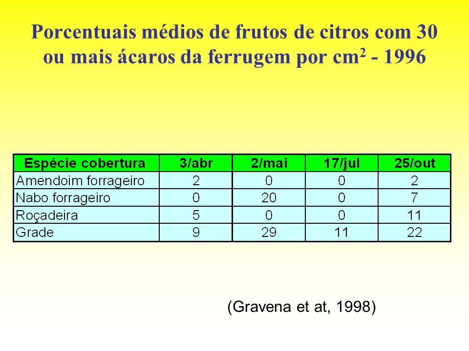 Porcentuais médios de frutos de citros com 30 ou mais ácaros da ferrugem por cm2 - 1996