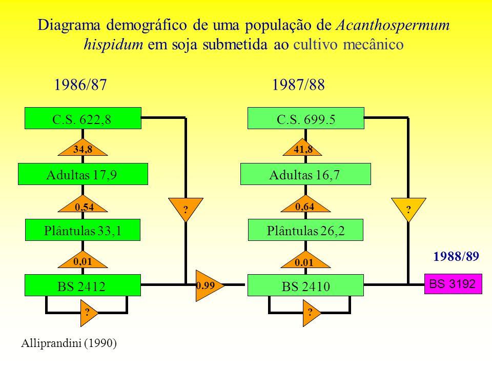 Diagrama demográfico de uma população de Acanthospermum hispidum em soja submetida ao cultivo mecânico