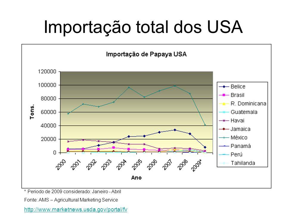 Importação total dos USA