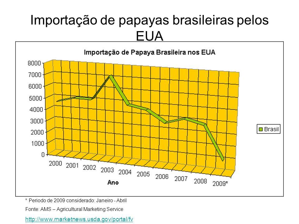Importação de papayas brasileiras pelos EUA