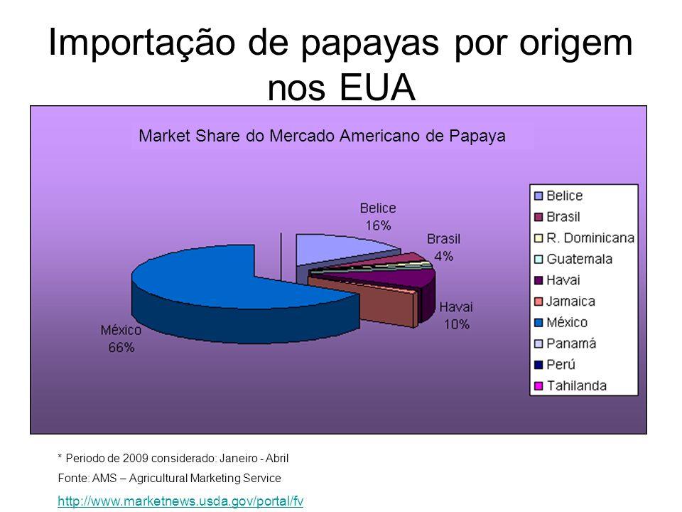Importação de papayas por origem nos EUA