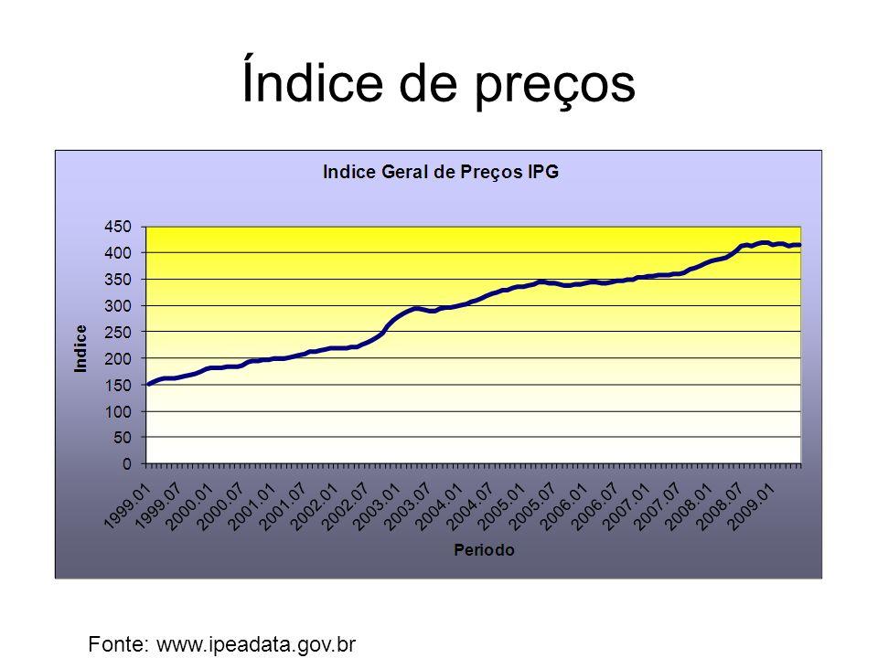 Índice de preços Fonte: www.ipeadata.gov.br