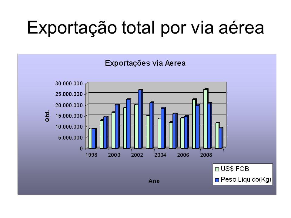 Exportação total por via aérea
