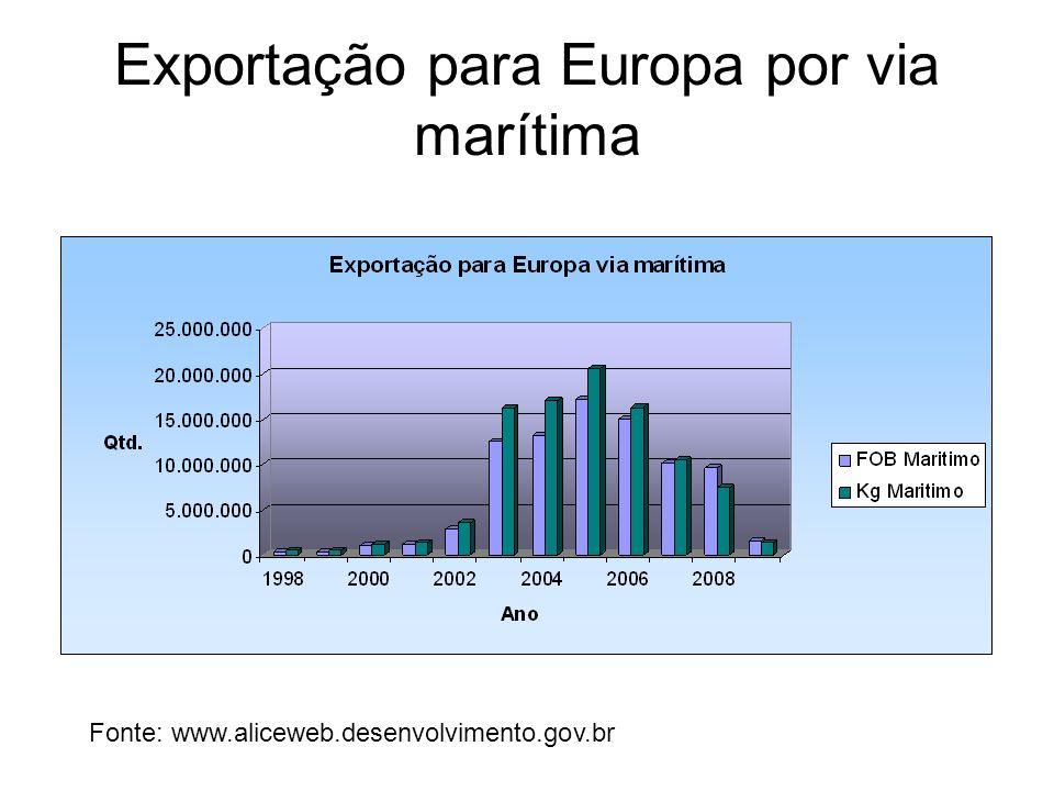Exportação para Europa por via marítima