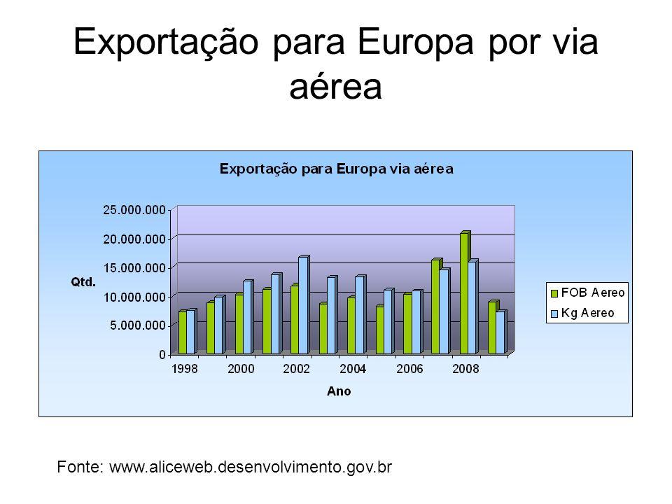 Exportação para Europa por via aérea