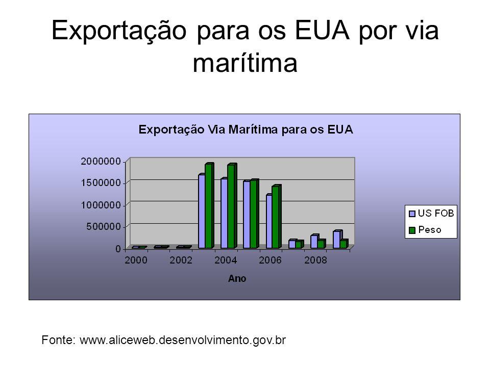 Exportação para os EUA por via marítima