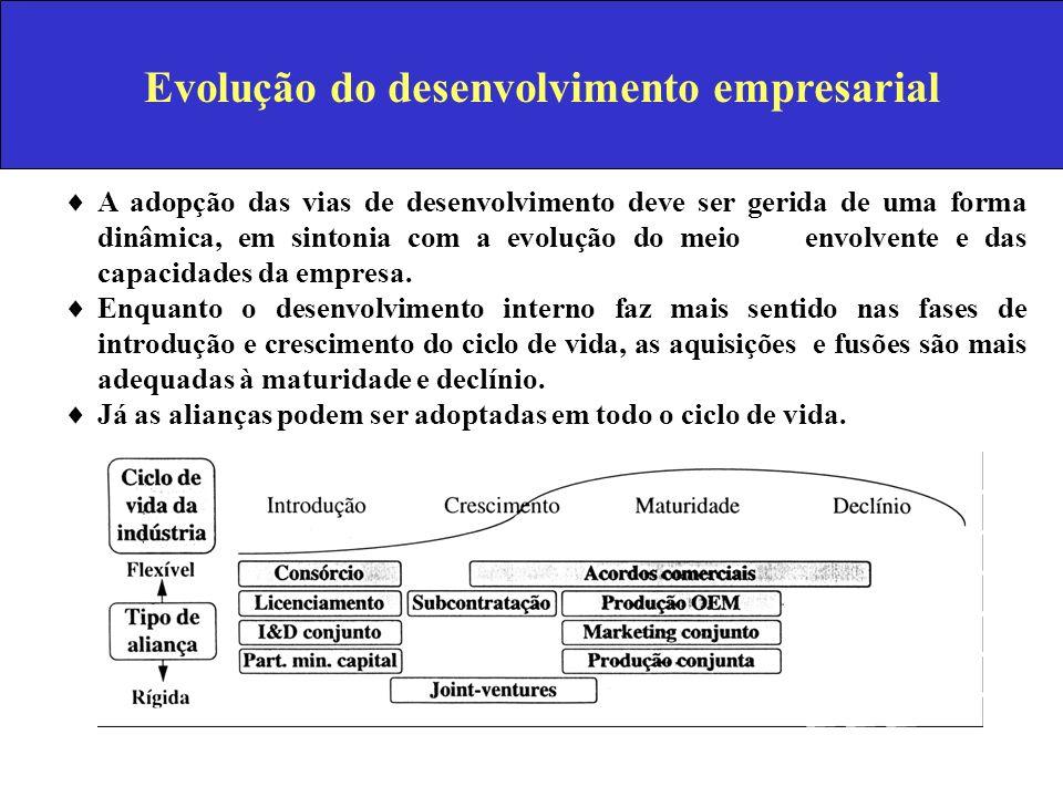 Evolução do desenvolvimento empresarial