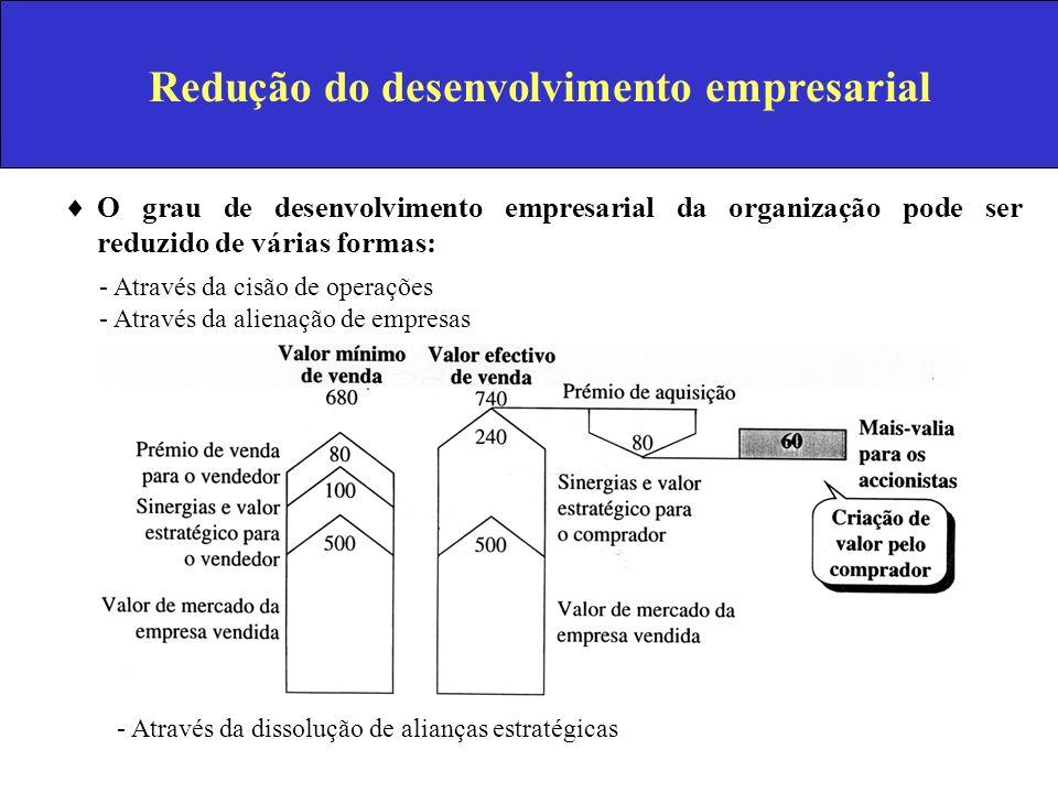 Redução do desenvolvimento empresarial