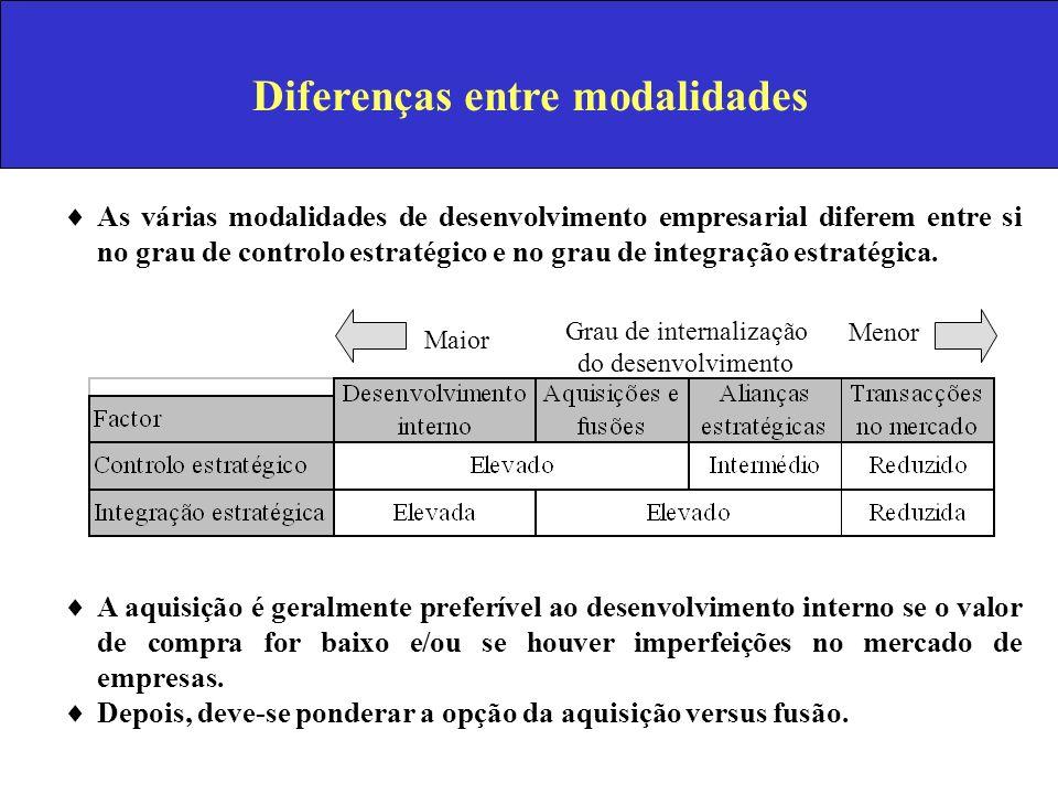 Diferenças entre modalidades