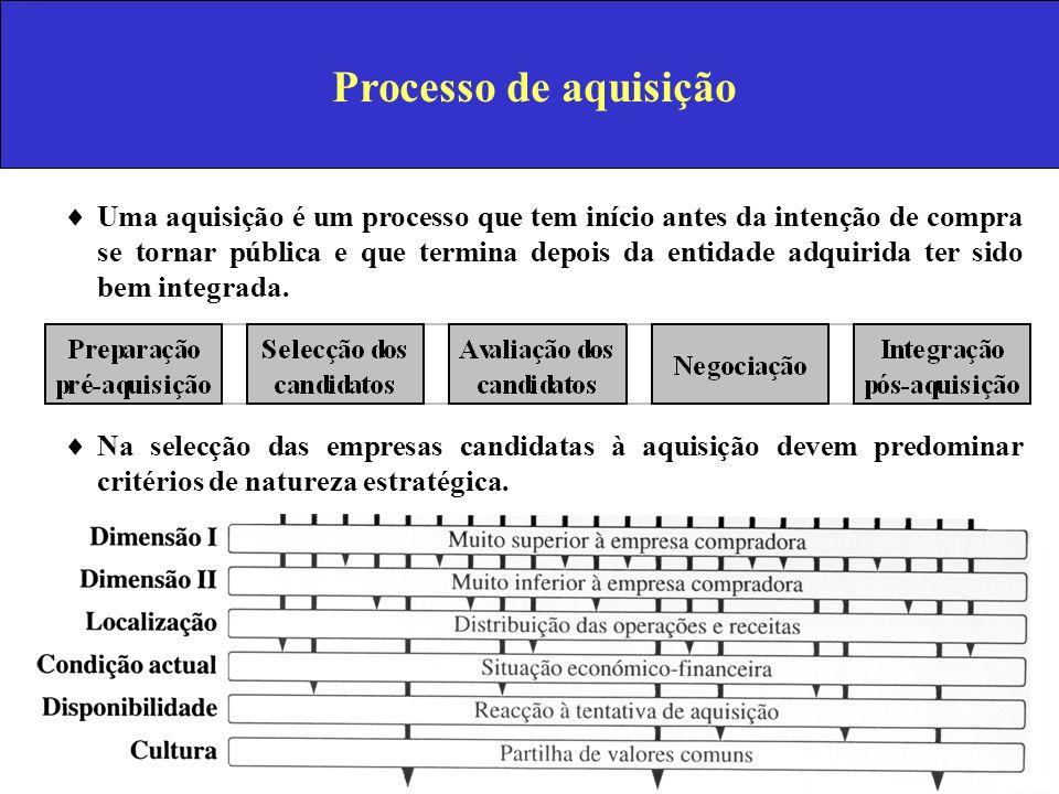 Processo de aquisição