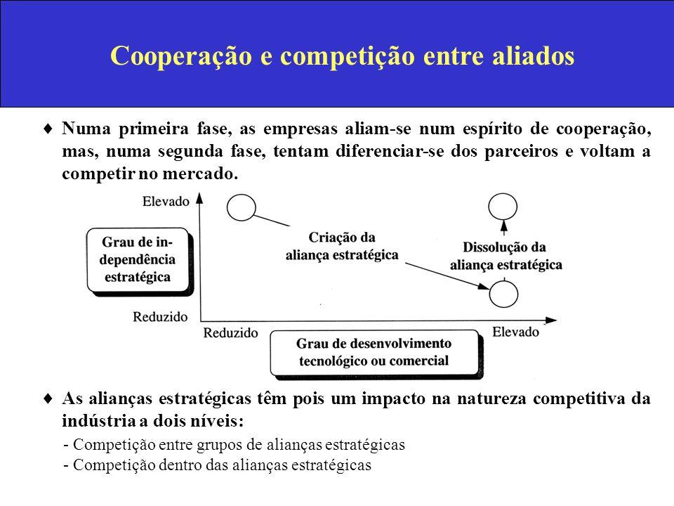Cooperação e competição entre aliados