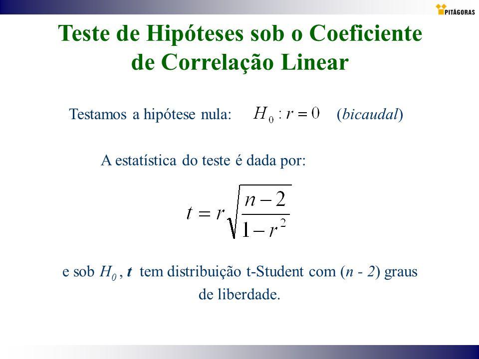 Teste de Hipóteses sob o Coeficiente de Correlação Linear
