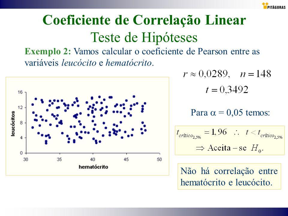 Coeficiente de Correlação Linear Teste de Hipóteses