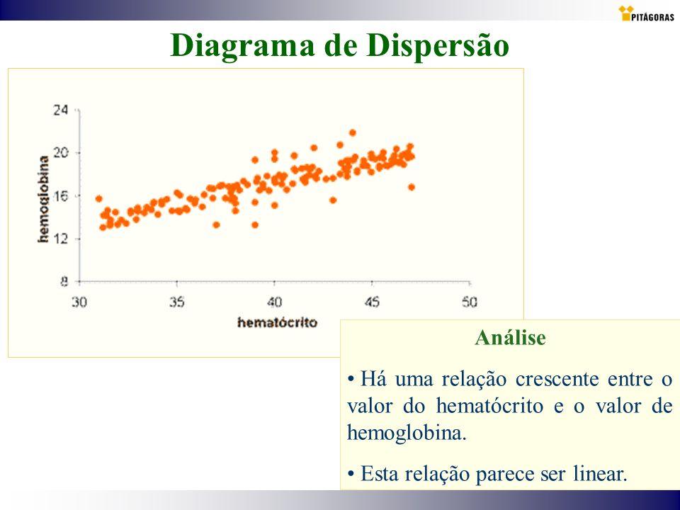 Diagrama de Dispersão Análise