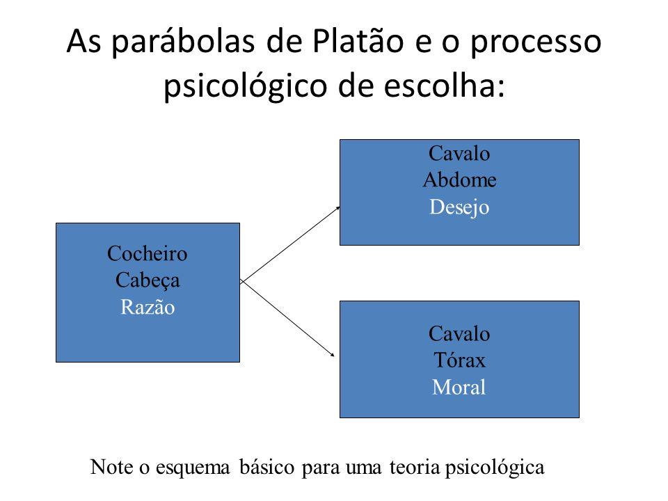 As parábolas de Platão e o processo psicológico de escolha: