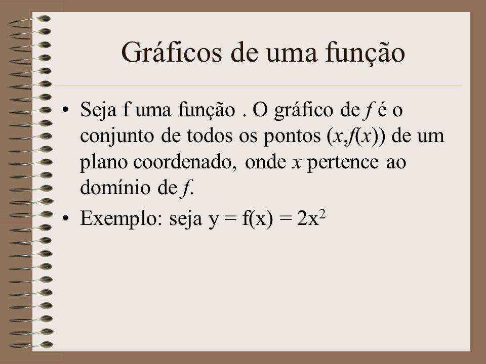 Gráficos de uma função