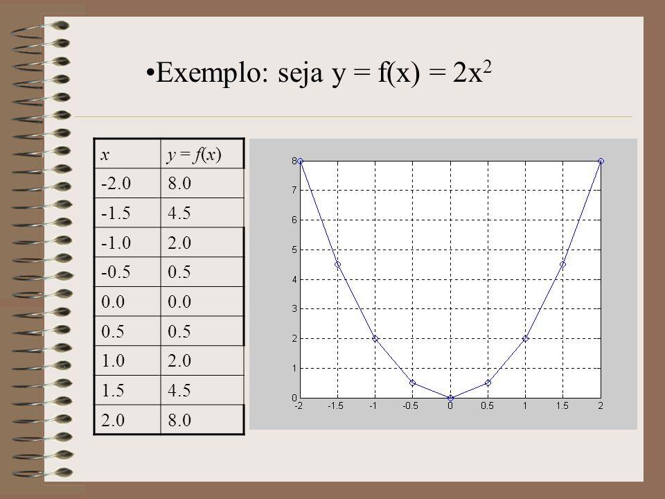 Exemplo: seja y = f(x) = 2x2