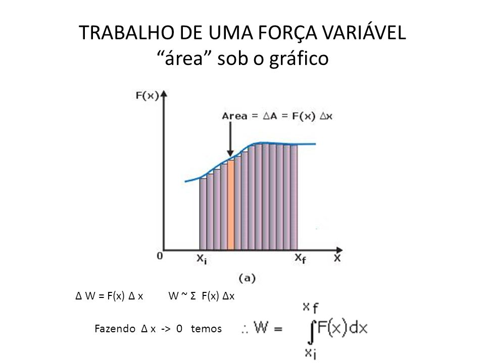 TRABALHO DE UMA FORÇA VARIÁVEL área sob o gráfico