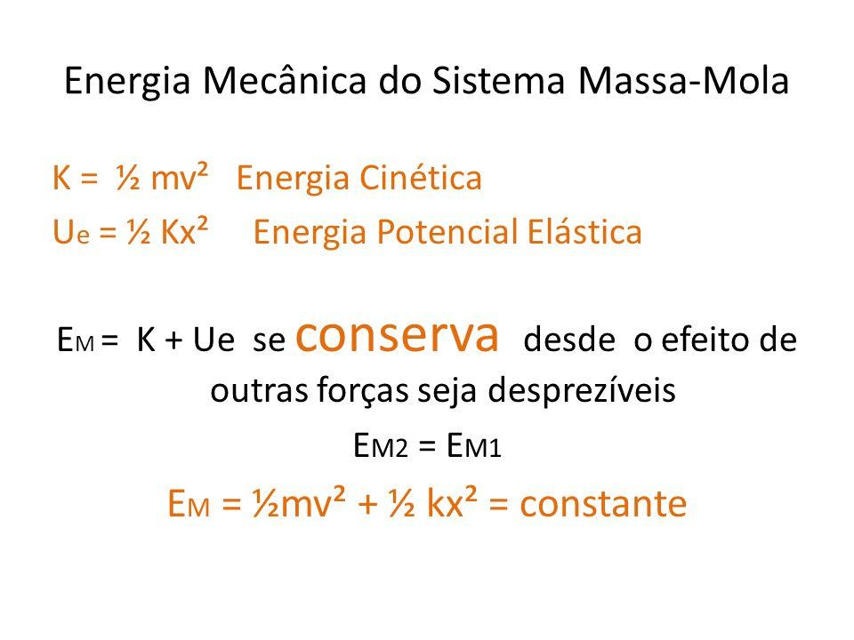 Energia Mecânica do Sistema Massa-Mola