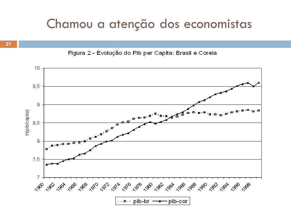 Chamou a atenção dos economistas