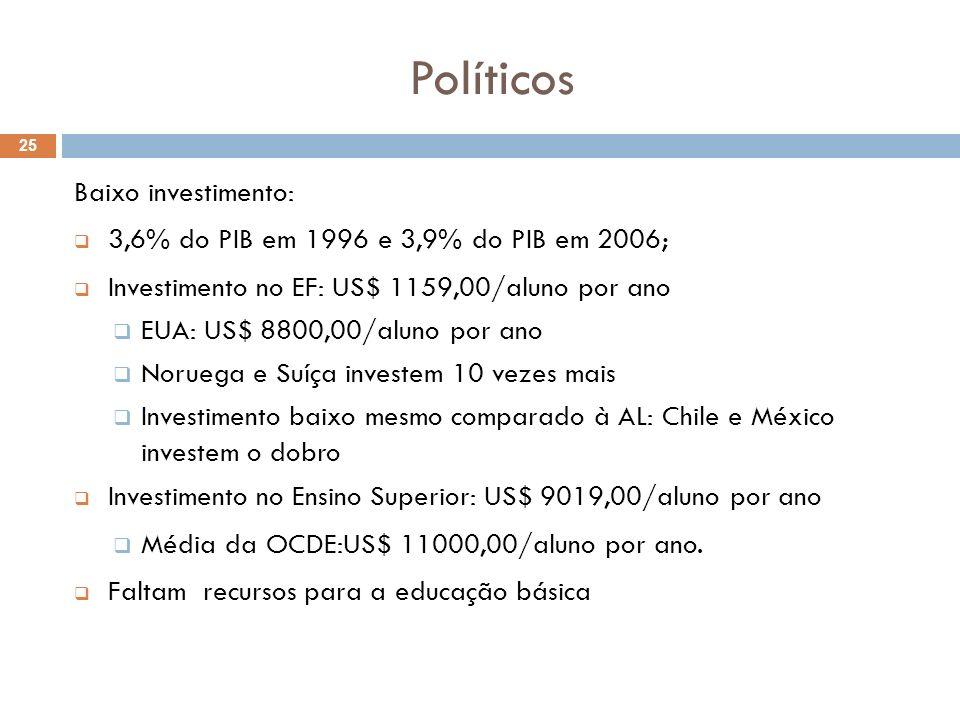 Políticos Baixo investimento: