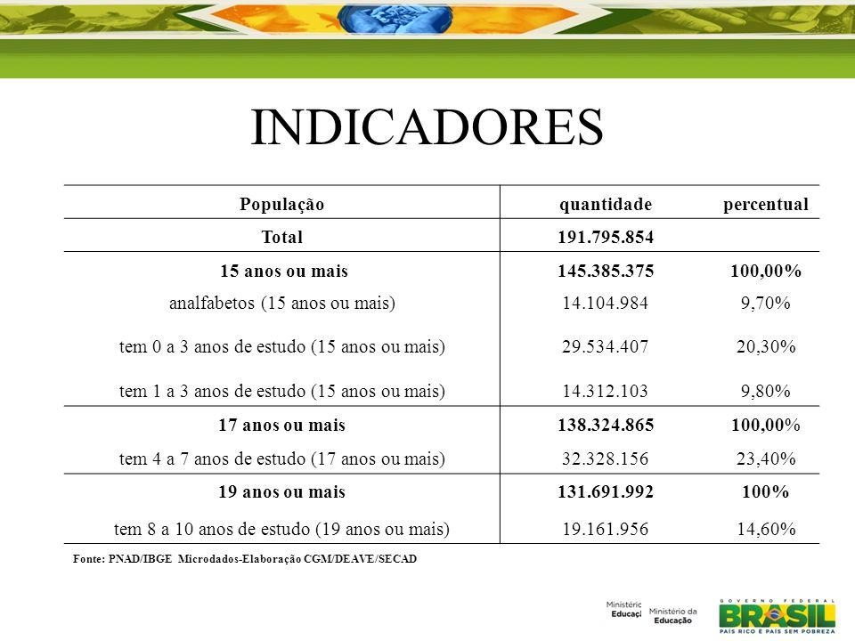 INDICADORES População quantidade percentual Total 191.795.854