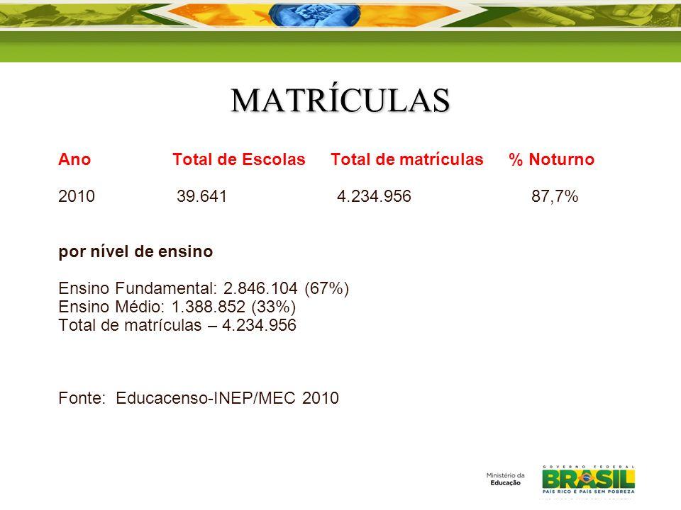 MATRÍCULAS Ano Total de Escolas Total de matrículas % Noturno