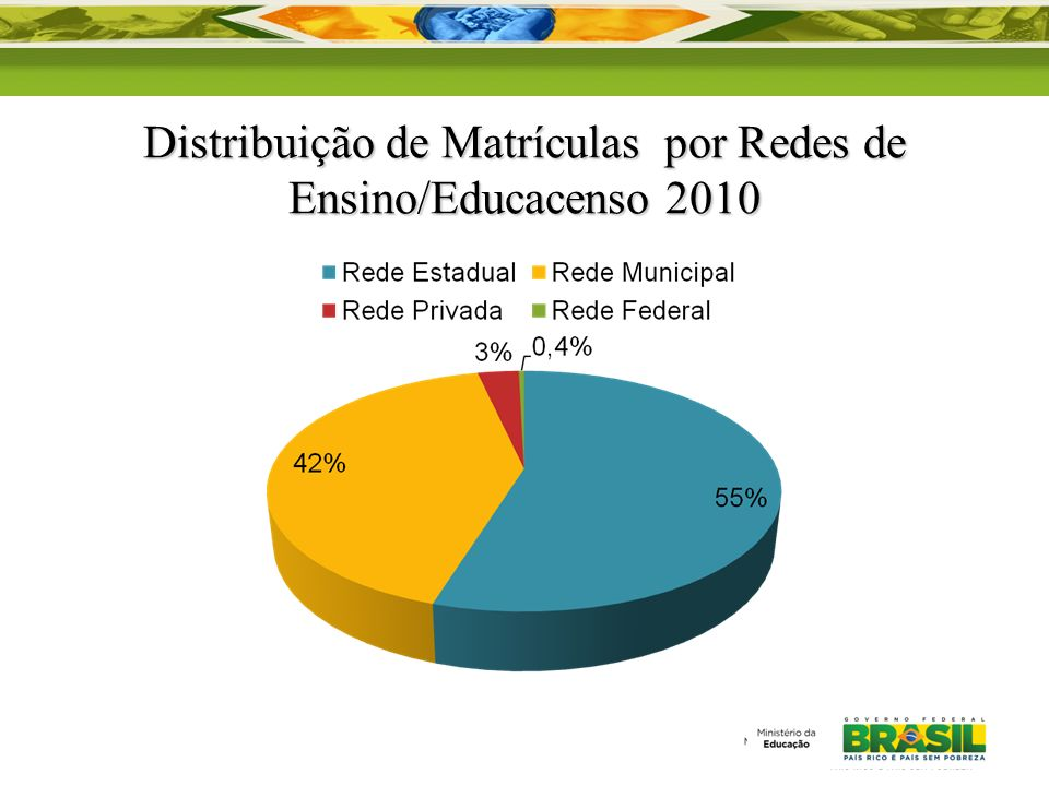 Distribuição de Matrículas por Redes de Ensino/Educacenso 2010