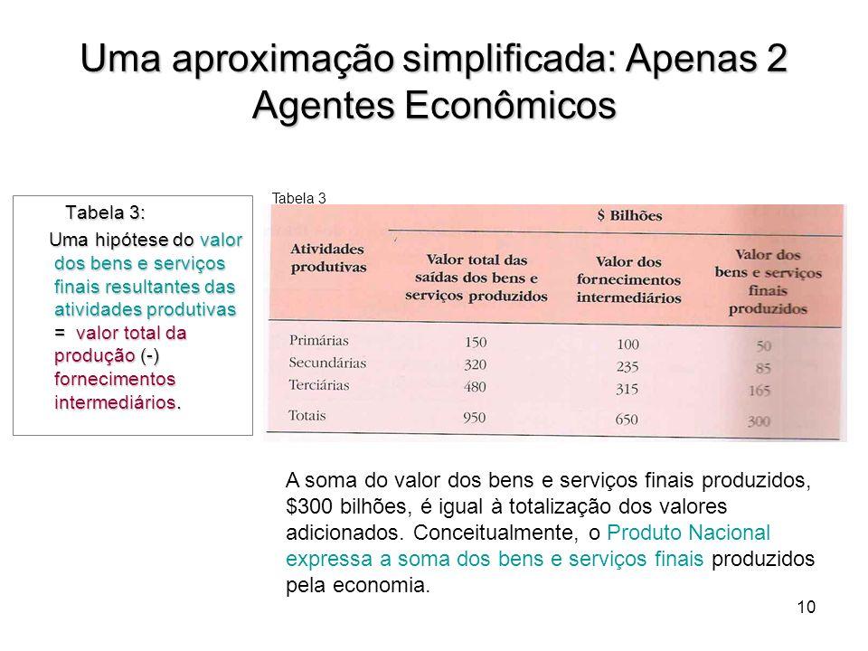 Uma aproximação simplificada: Apenas 2 Agentes Econômicos