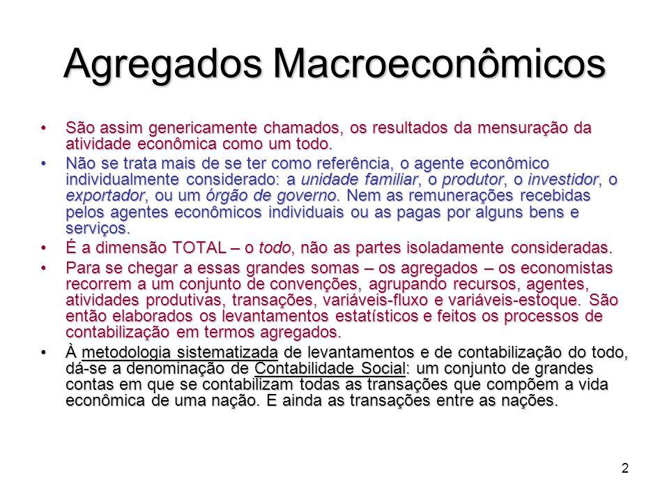 Agregados Macroeconômicos