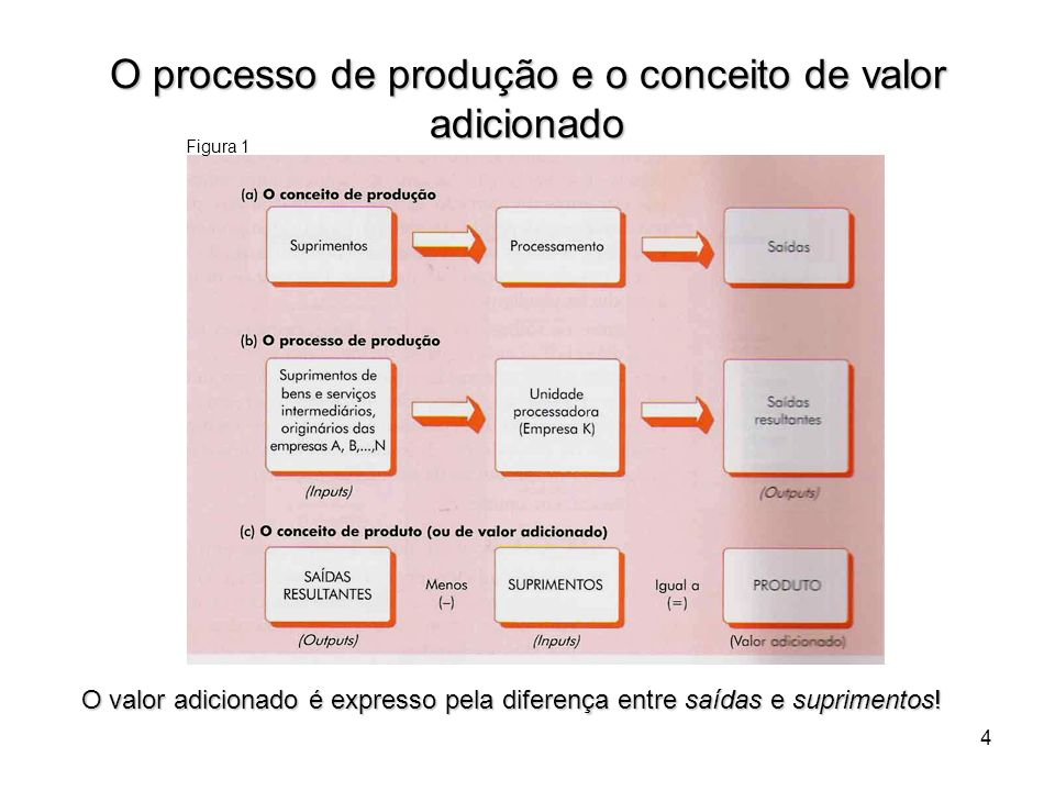 O processo de produção e o conceito de valor adicionado