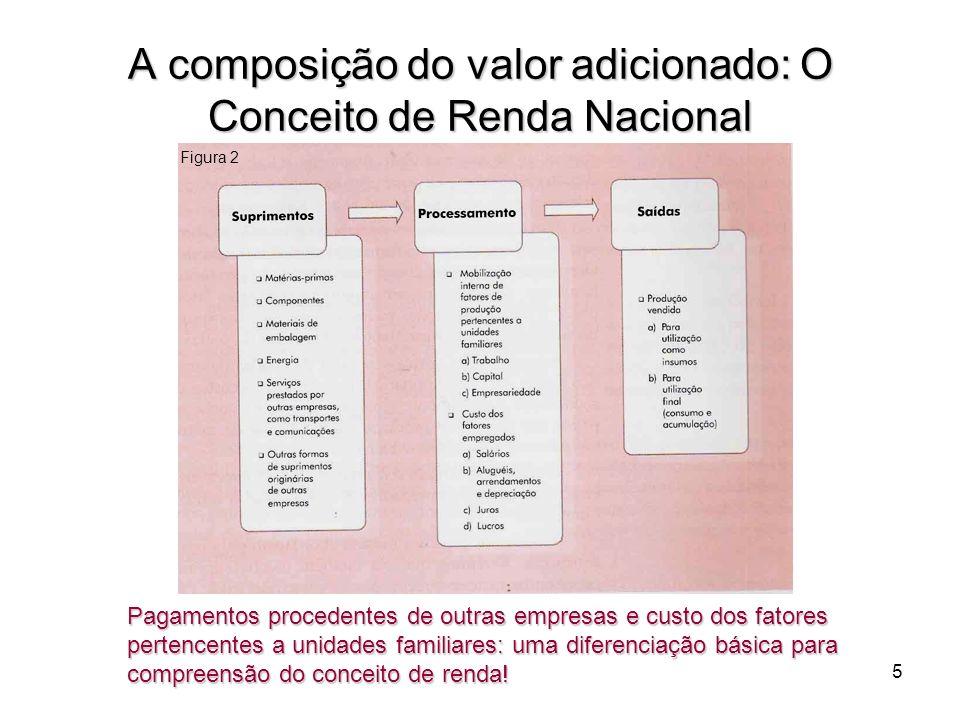 A composição do valor adicionado: O Conceito de Renda Nacional