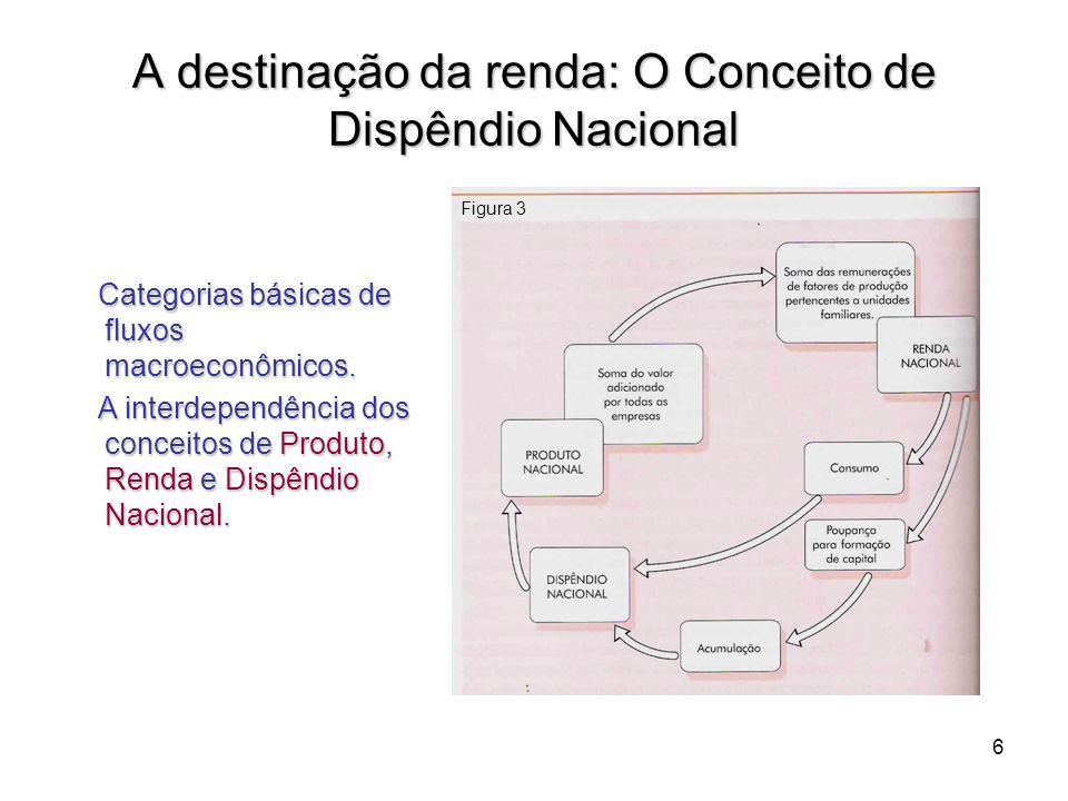 A destinação da renda: O Conceito de Dispêndio Nacional